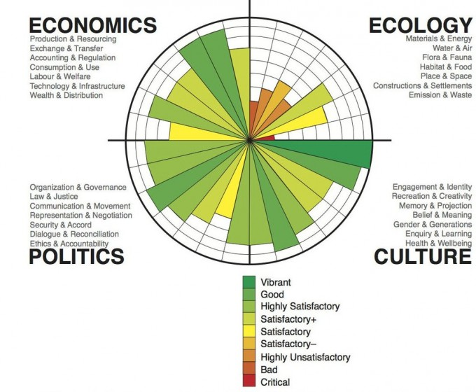 Circles of Sustainability_ohne Head