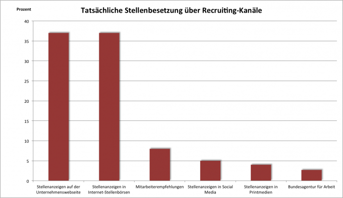 "Quelle: Studie ""Recruiting Trends 2015"""