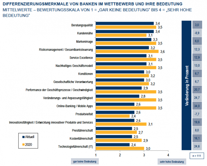 Differenzierungsmerkmale von Banken im Wettbewerb: Quelle Luenendonk